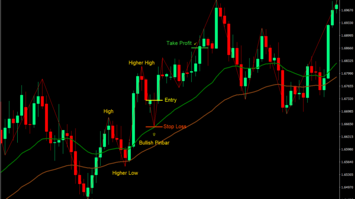 Istilah dalam Trading Forex atau Crypto