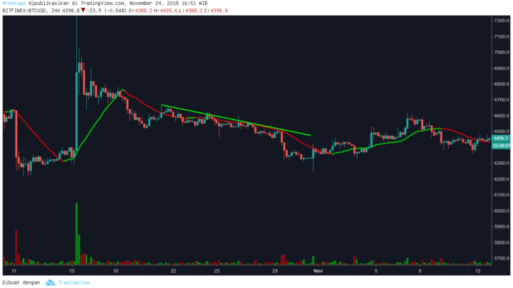 Trend Line Trading Forex, Crypto dan Saham