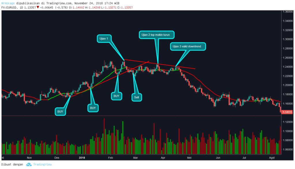 Signal Sell dan BUY