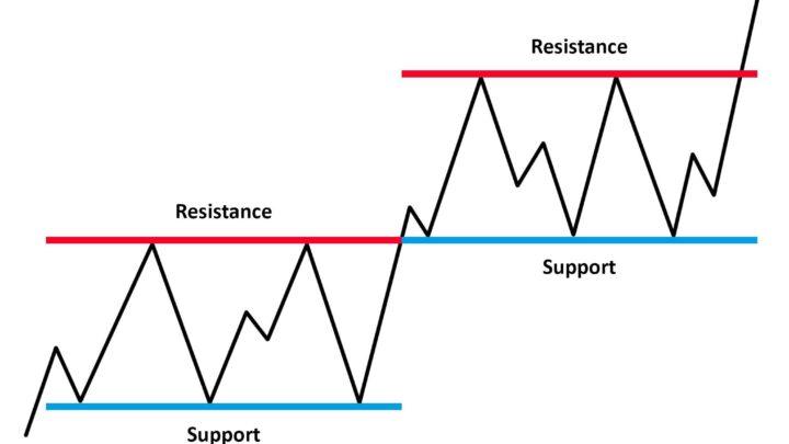 Belajar Trading Mengenal Support dan Resistance