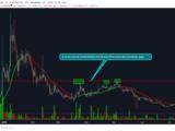 Belajar Trading Membuat Garis Support dan Garis Resistance