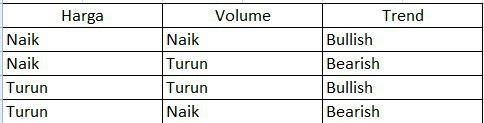 indikator volume
